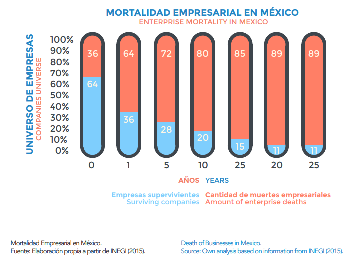 Porcentaje de fracaso de empresas mexicanas