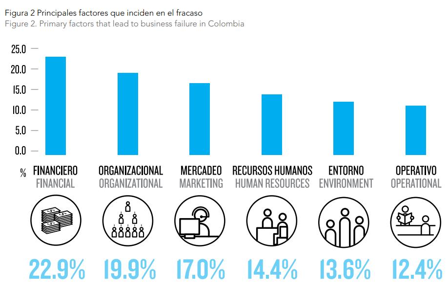Razones de fracaso de empresas en Colombia
