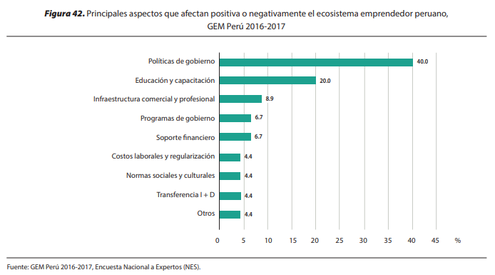 Factores que influyen en el emprendedor peruano