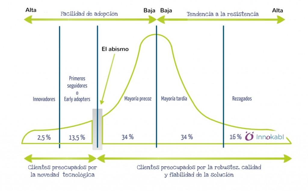 Gráfico de la curva de los early adopters o curva de la adopción de innovación
