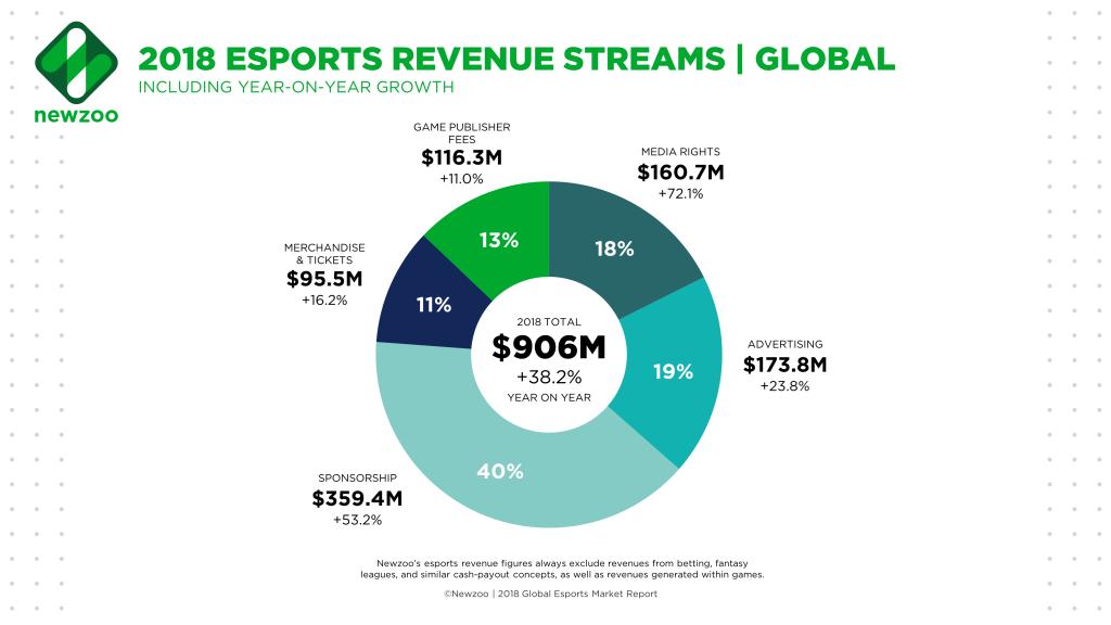 Gráfico de las ganancias de los eSports para 2018