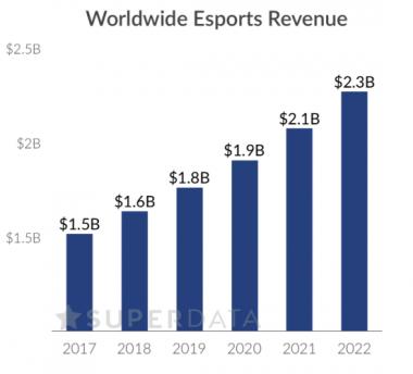 Gráfico sobre ganancias mundiales de los eSports desde 2017 hasta 2022