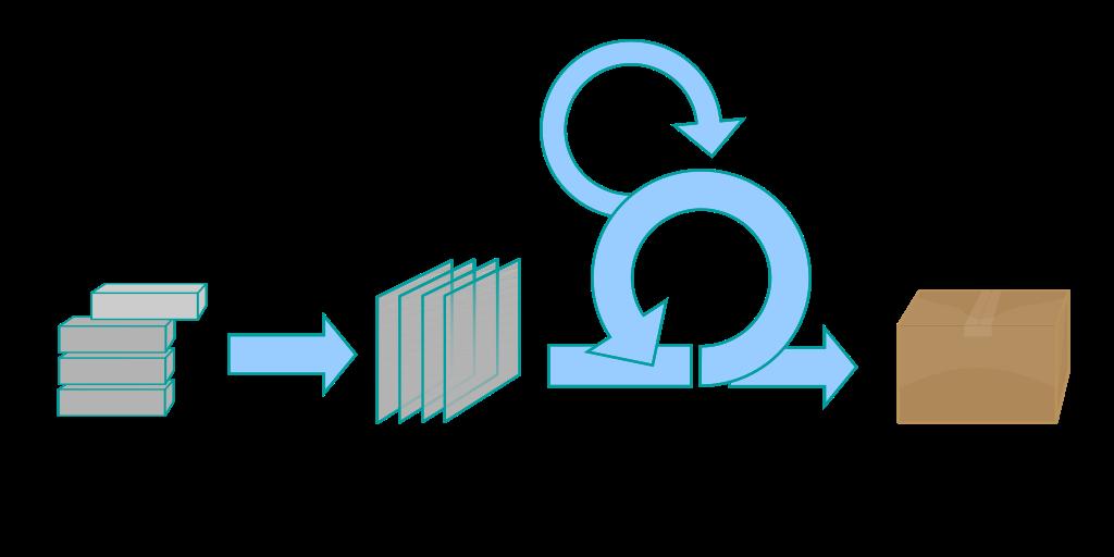 Proceso de la metodología Scrum
