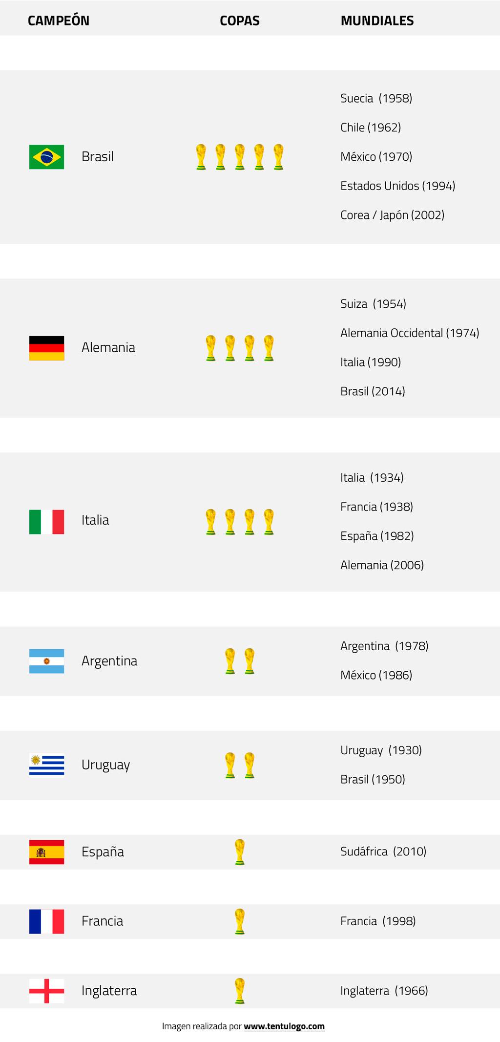 Histórico de Ganadores de Mundiales de Fútbol