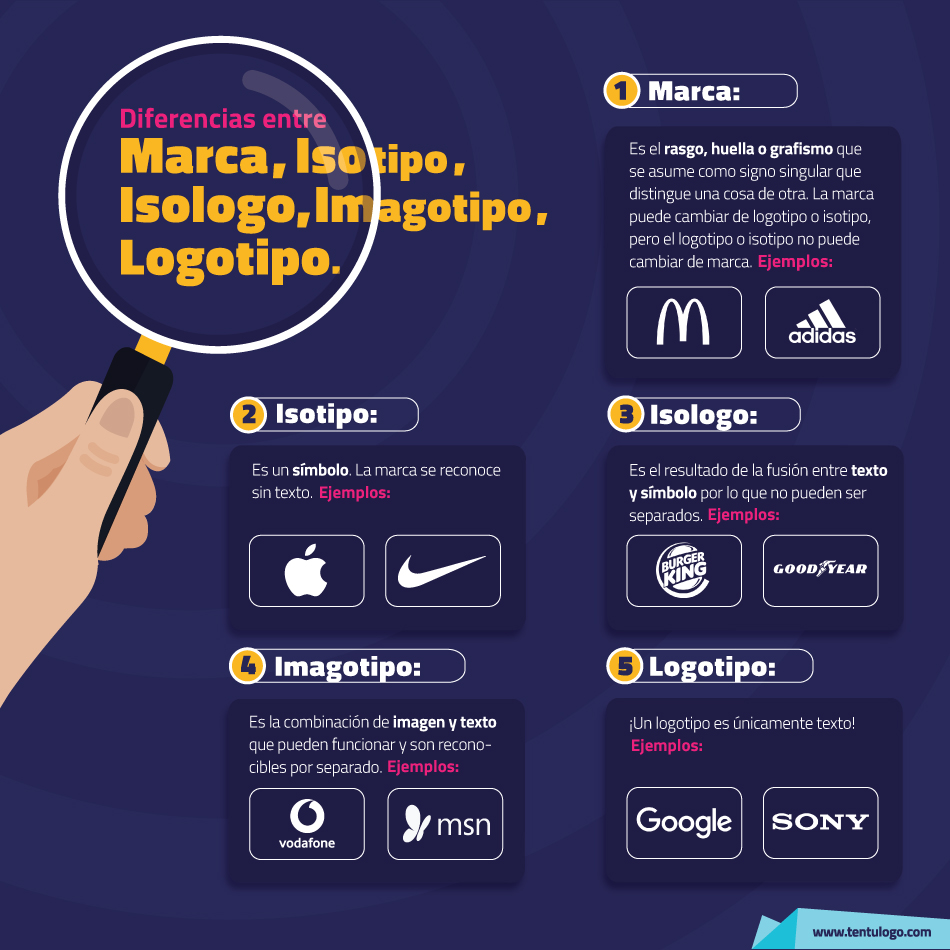 Infografía Diferencias entre un logotipo, un isotipo, un imagotipo, una marca...