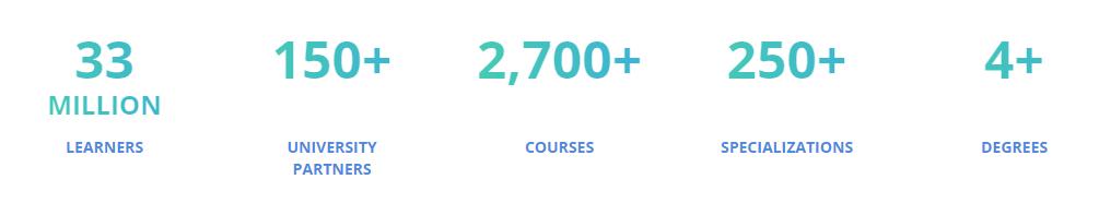 Cifras de Coursera