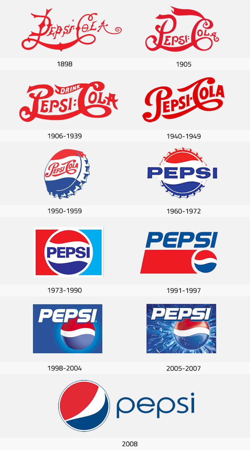Historia del Logo de Pepsi