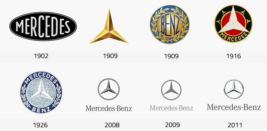 Evolución del logo de Mercedes-Benz