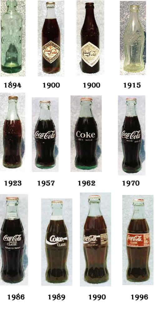 Evolución botellas Coca Cola
