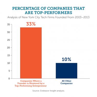 Gráfico de los resultados de la encuesta de TechCrunch sobre el mentoring