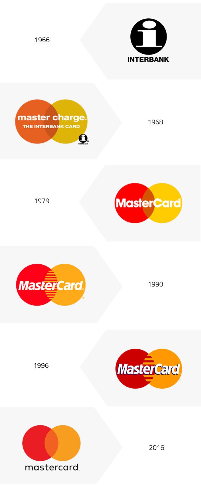 Historia del Logo / Marca de MasterCard