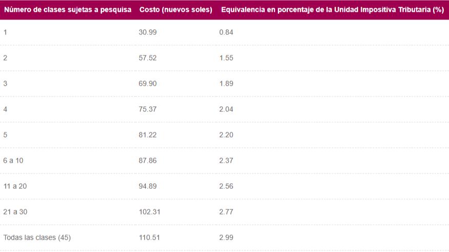 Costo por clase registro de marca en Perú
