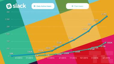 Usuarios activos de Slack