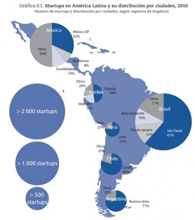Startups en América Latina y su distribución por ciudades