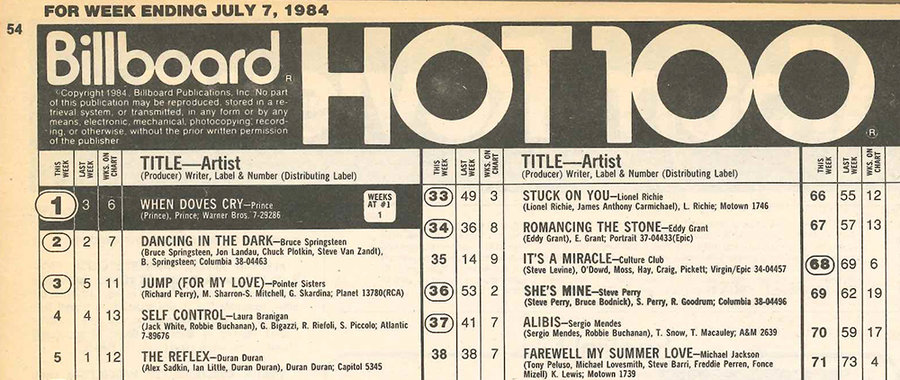Billboard Hot 100 en 1986